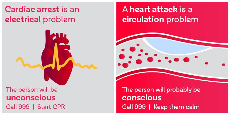 Shows difference between cardiac arrest and a heart attack